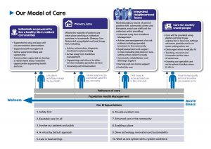 Infographic showing the model of care based on severity of illness. It is also available as a downloadable PDF document.